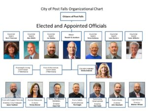 City of Post Falls Organizational Chart